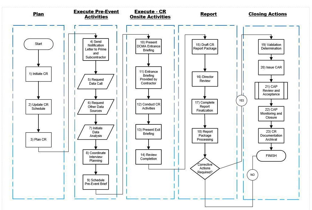 Figure 1 - EVMS Compliance Review (CR), following 23 Steps in 5 major phases or Process Steps