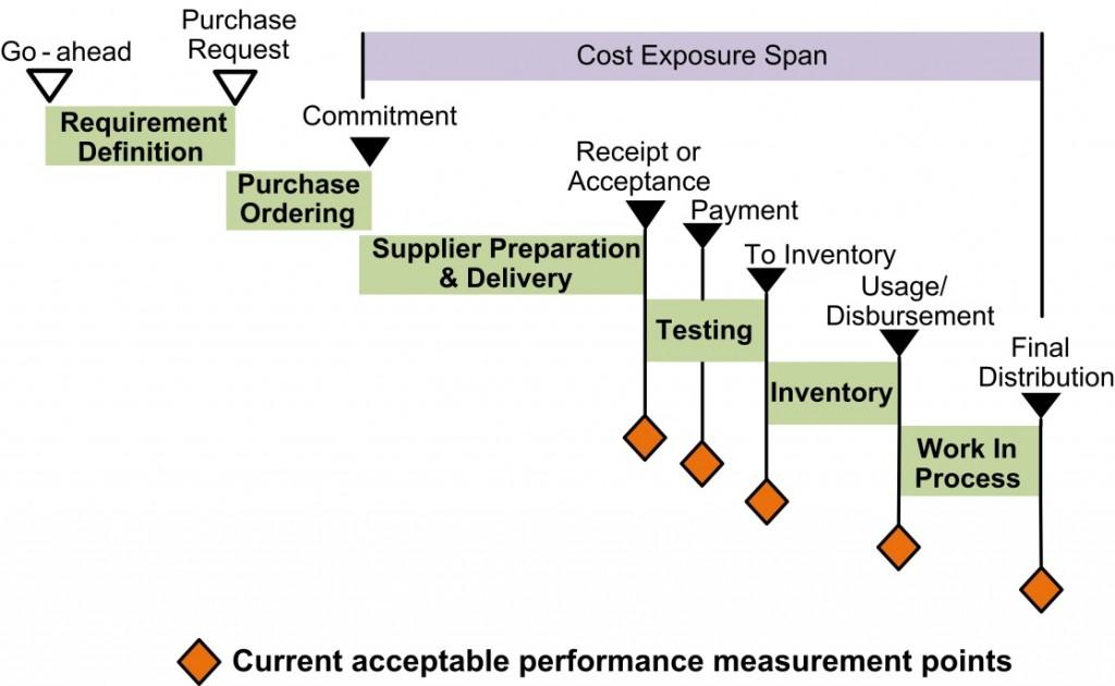 EVM - Cost Exposure Span