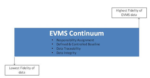 EVM Lite: Part 2 -EVMS Continuum by Humphreys & Associates