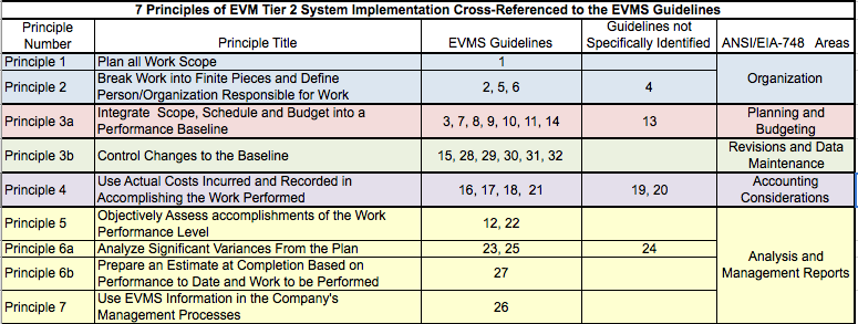 Earned Value Analysis: 7 Principles of EVM Tier 2 System Implementation Cross-Reference to the EVMS Guidelines