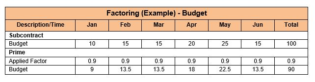 Factoring Subcontractor Data Budget (Example)