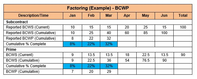 Factoring Subcontractor Data - BCWP