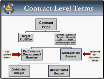 EVMS: Contract Level Terms