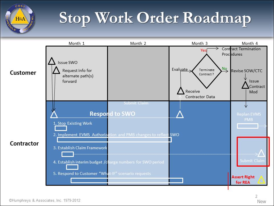 SWO Roadmap Charts
