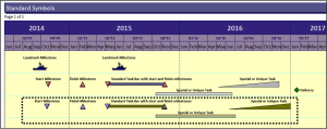 Milestones Professional 2012 Version | Schedules Display Guidelines (SDG) example #4