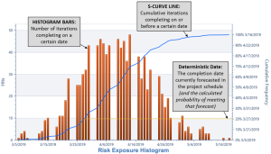 EVMS: Risk Exposure Chart