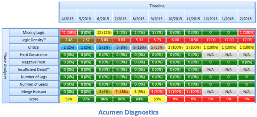 EVMS: Acumen Fuse Schedule diagnostics