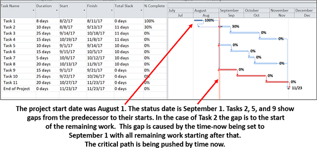 The project start date was August 1. The status date is September 1. Tasks 2, 5, and 9 show gaps from the predecessor to their starts. in the case of Task 2 the cap is to the start of the remaining work. This gap is caused by the time-now being set to September 1 with all remaining work starting after that. The critical path is being pushed by time now.