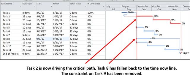 Task 2 is now driving the critical path. Task 8 has fallen back to the time now line. The constraint on Task 9 has been removed.