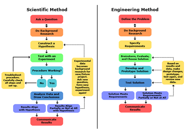 Flowchart Showing the difference and similarities of the scientific and engineering methods.