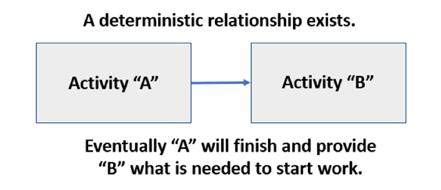 EVM Consulting - Deterministic Relationships in EVMS