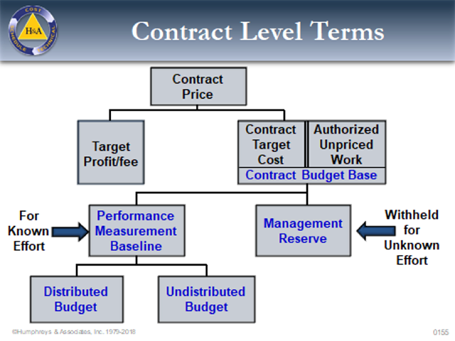 Management Reserve - Contract Level Terms