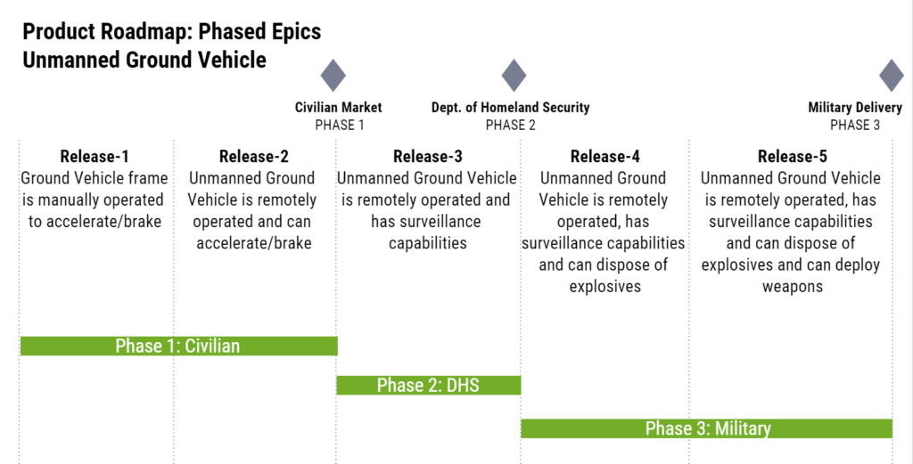 Figure 3- Phased Epics