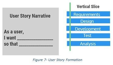 Figure 7 - User Story Formation