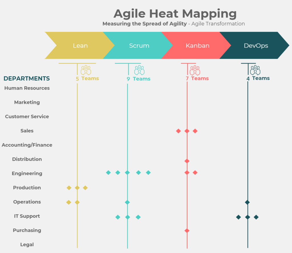 Figure 8- Agile Heat Mapping